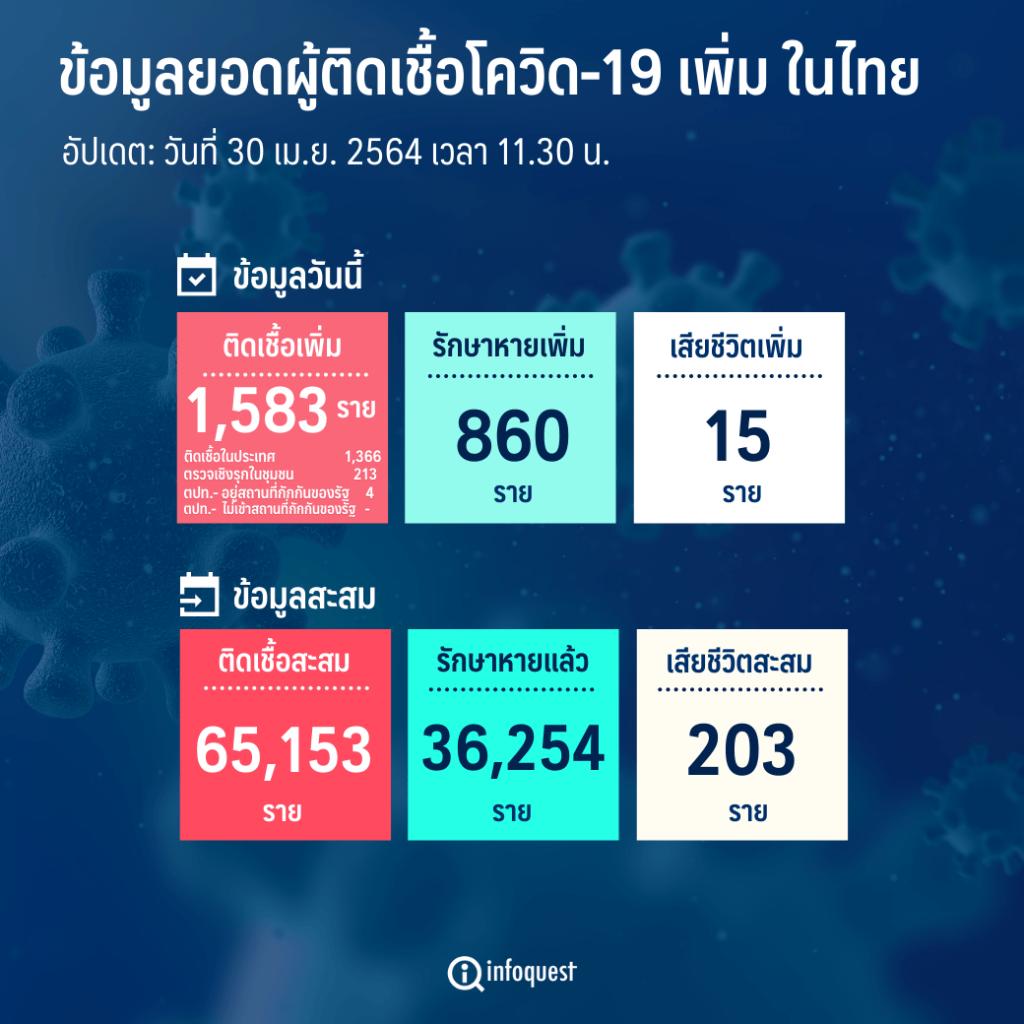 ศบค.พบผู้ติดเชื้อโควิดรายใหม่ 1,583 ราย ในปท. 1,366-ตรวจเชิงรุก 213-ตปท.  4,ตาย 15 : อินโฟเควสท์